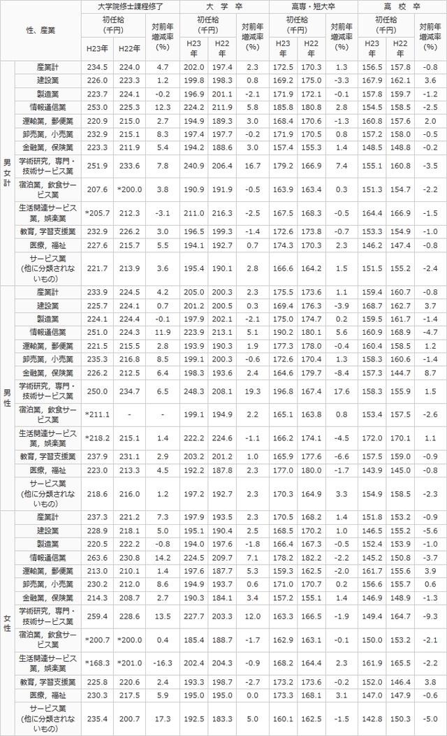 基本 統計 調査 賃金 構造